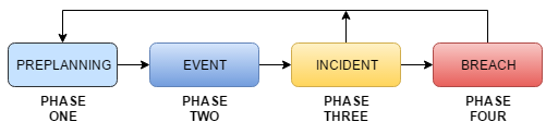 CISO: Incident Response Phases