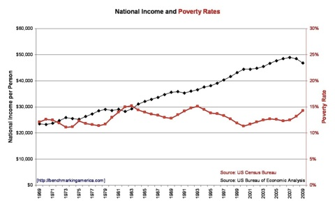 Chart of National Income and Poverty Rates