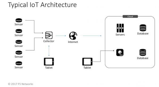IoT Architecture Design