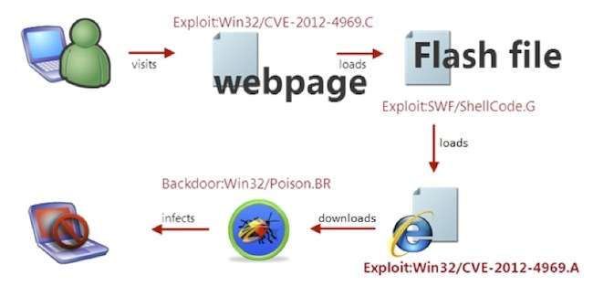 Malware Infection Process Diagram