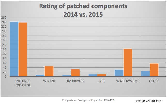 Microsoft Patches in 2015