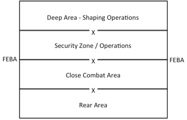 Basic Military Operations Battlefield Management