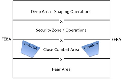Diagram Basic Military Operations Battlefield Management