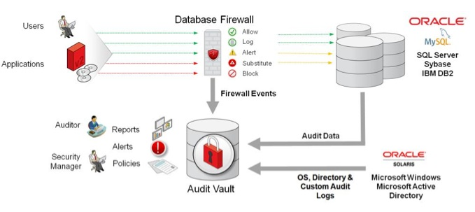 Oracle Audit Vault and Database Firewall