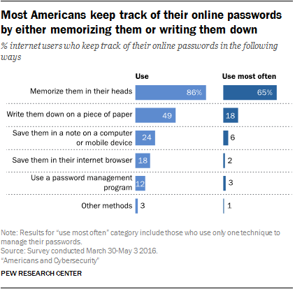 Many Americans fail to follow cybersecurity best practices in their own digital lives