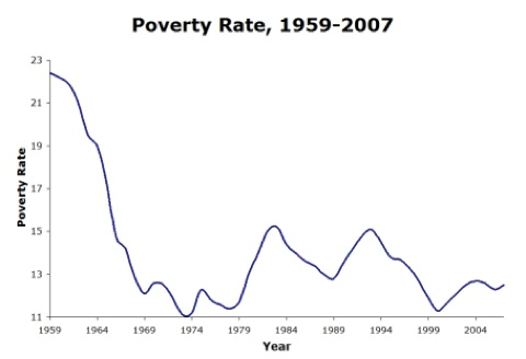 Line Chart of Poverty Rate from 1959 - 2007