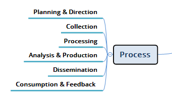 Threat Intelligence Process