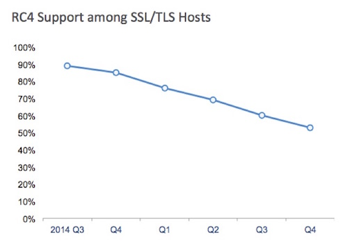 Chart of RC4 Support on SSL/TLS Hosts