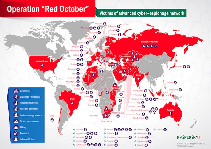Operation Red October