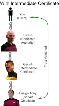 SSL Chain of Trust Depicted with Star Trek NG