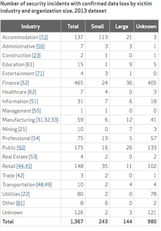 Verizon DBIR: Security incidents with confirmed data loss by victim industry and organization size, 2013 dataset