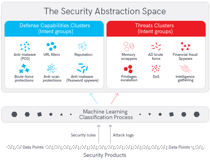 Abstraction of complex security infrastructure
