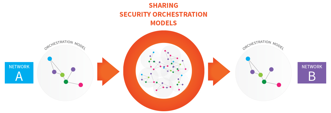 Diagram of shared security orchestration model