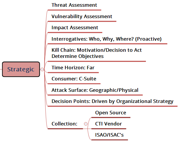 Strategic Threat Intelligence