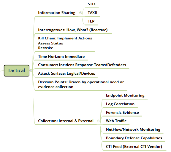 Tactical Cyber Threat Intelligence  Map