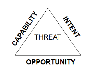 Threat Triangle: Capability, Opportunity, Intend
