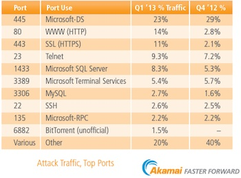 Top Ports Attacked Q1 2013