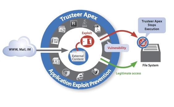 Diagram of how Trusteer Apex Blocks Exploits
