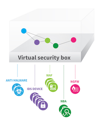 Virtual Security Box