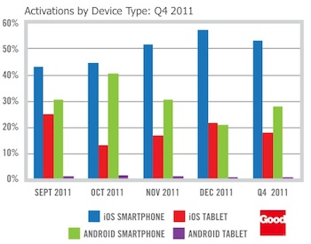 Android and iOS Usage in Enterprise
