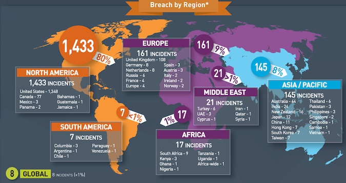 Gemalto breach level index