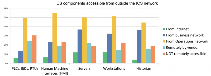 ICS components accessible from the internet