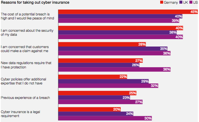 Reasons for taking out cyber insurance
