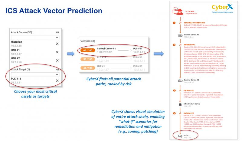 CyberX ICS Attack Vector Prediction