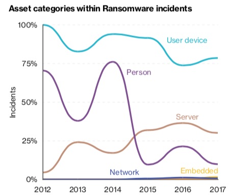DBIR data on ransomware attacks