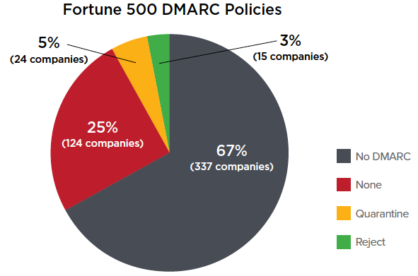Fortune 500 adoption of DMARC