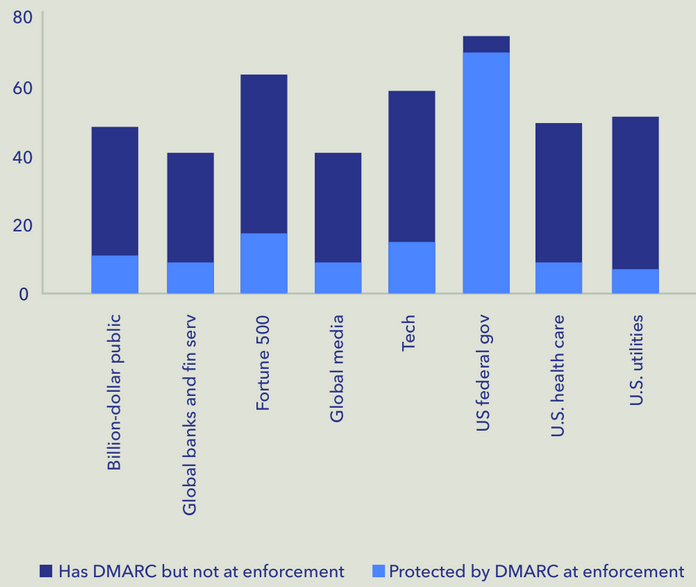 DMARC status by sector
