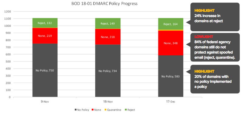 DMARC adoption in US government