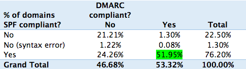 DMARC implementation by federal agencies