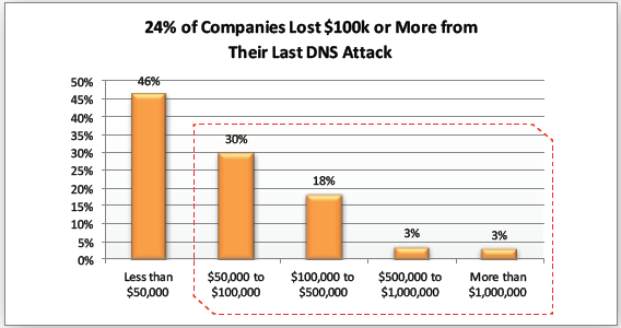 DNS attack costs