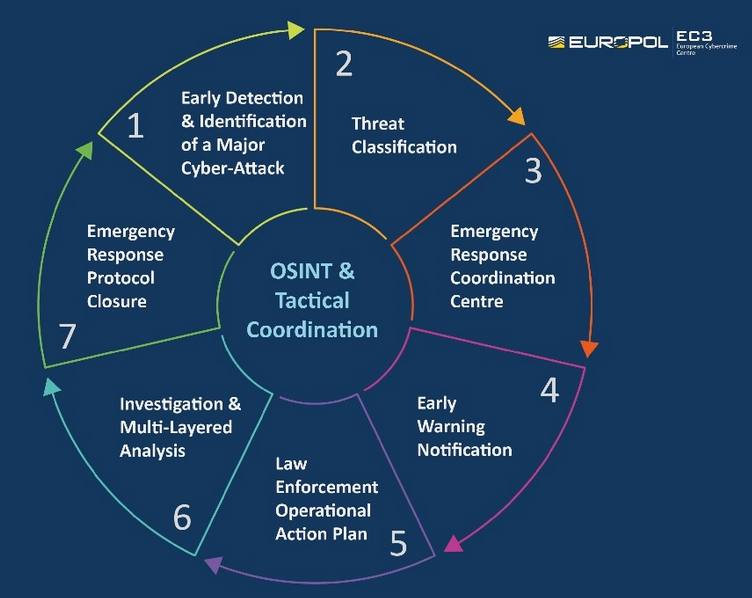 EU Law Enforcement Emergency Response Protocol