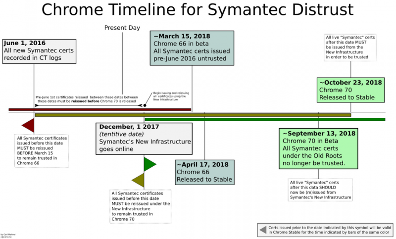 Chrome timeline for distrusting Symantec certificates