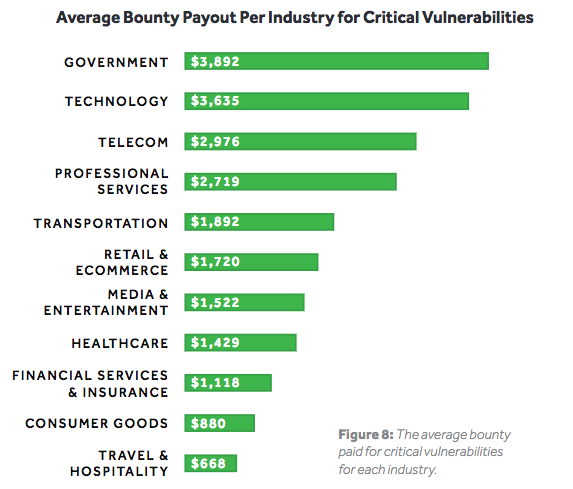 Average bug bounty payout per industry