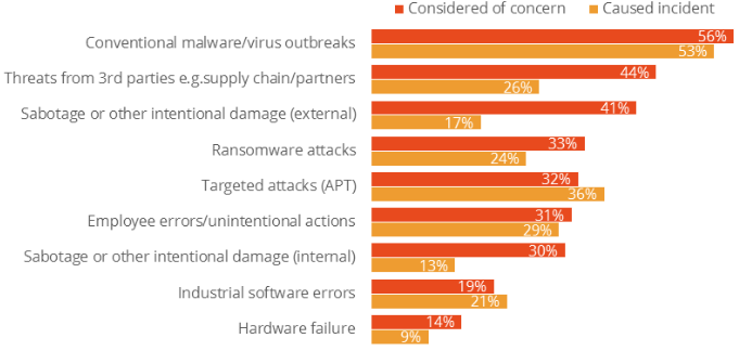 ICS cybersecurity incidents