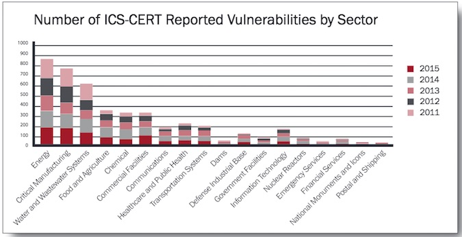 Number of vulnerabilities reported to ICS-CERT in each critical infrastructure sector