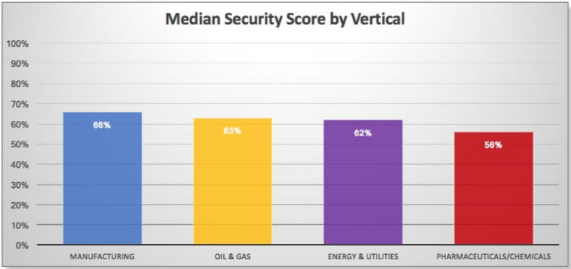 Median security score across industries