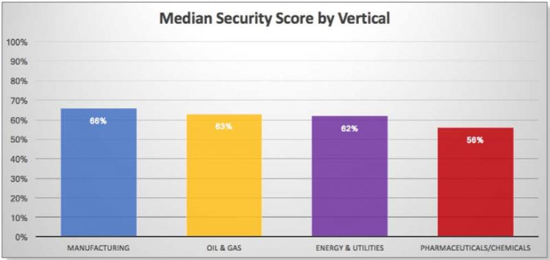 Median security score across industries