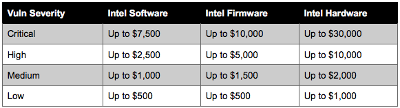 Intel bug bounty program payouts