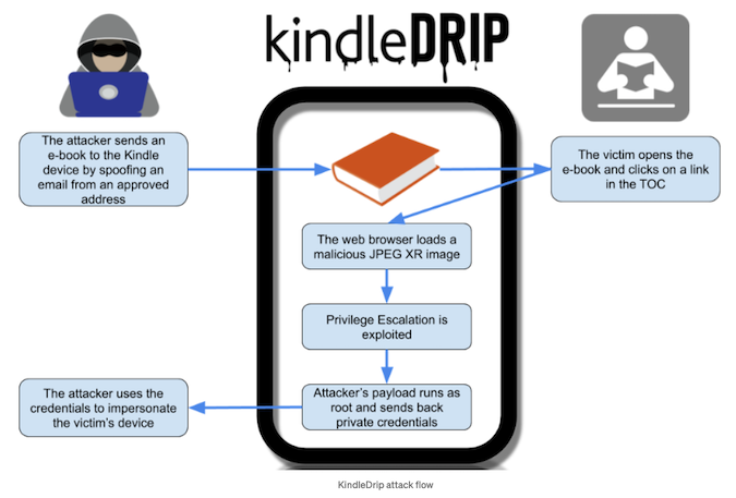 Amazon Awards $18,000 for Exploit Allowing Kindle E-Reader Takeover