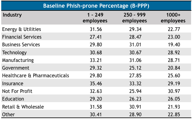 How likely are employees in different sectors to fall for phishing attacks