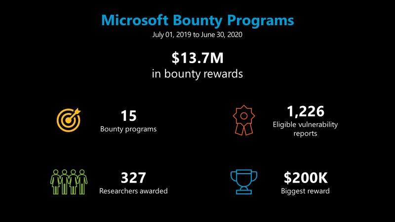 Microsoft bug bounty programs
