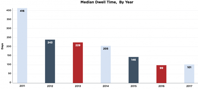 Dwell time data from Mandiant