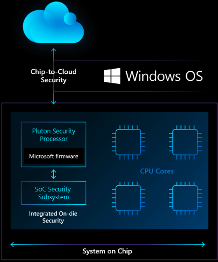 Microsoft Pluton security chip