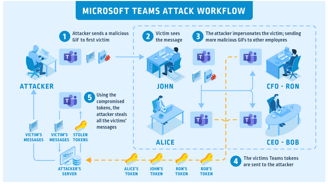 Hijacking Microsoft Teams accounts