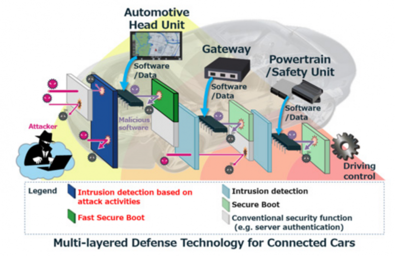 Mitsubishi cybersecurity technology for cars