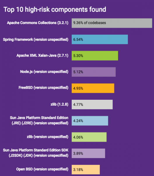 Top 10 high-risk components in open source software - Synopsys